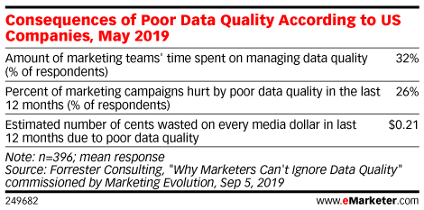 Consequences of Poor Data Quality According to US Companies, May 2019