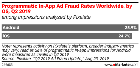 Programmatic In-App Ad Fraud Rates Worldwide, by OS, Q2 2019 (among impressions analyzed by Pixalate)