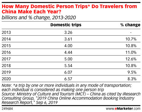 How Many Domestic Person Trips* Do Travelers from China Make Each Year? (billions and % change, 2013-2020)