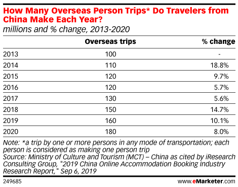 How Many Overseas Person Trips* Do Travelers from China Make Each Year? (millions and % change, 2013-2020)
