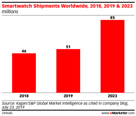 Smartwatch Shipments Worldwide, 2018, 2019 & 2023 (millions)