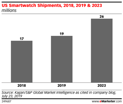 US Smartwatch Shipments, 2018, 2019 & 2023 (millions)