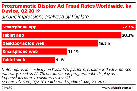 Programmatic Display Ad Fraud Rates Worldwide, by Device, Q2 2019 (among impressions analyzed by Pixalate)