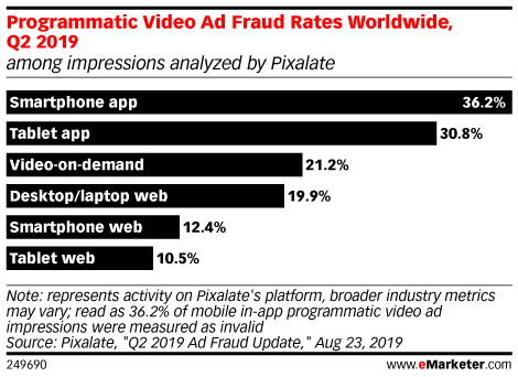Programmatic Video Ad Fraud Rates Worldwide, Q2 2019 (among impressions analyzed by Pixalate)