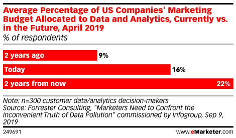 Average Percentage of US Companies' Marketing Budget Allocated to Data and Analytics, Currently vs. in the Future, April 2019 (% of respondents)