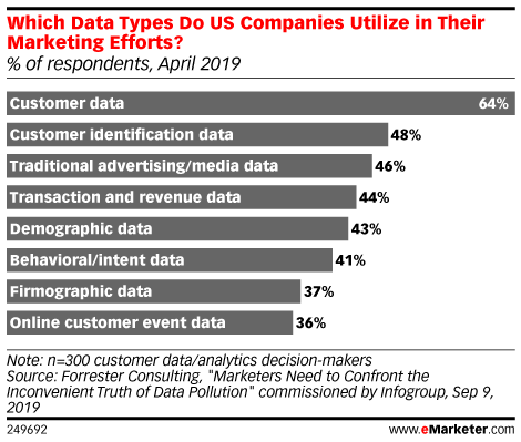 Which Data Types Do US Companies Utilize in Their Marketing Efforts? (% of respondents, April 2019)