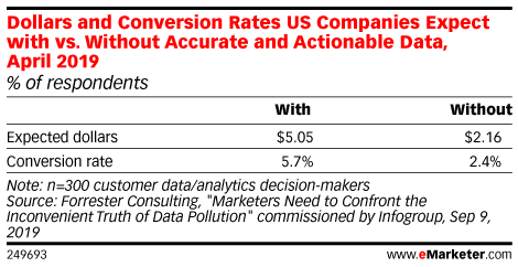 Dollars and Conversion Rates US Companies Expect with vs. Without Accurate and Actionable Data, April 2019 (% of respondents)