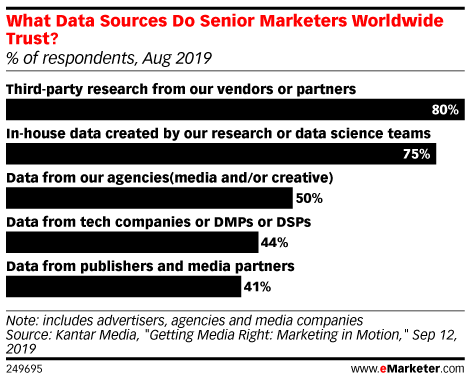 What Data Sources Do Senior Marketers Worldwide Trust? (% of respondents, Aug 2019)
