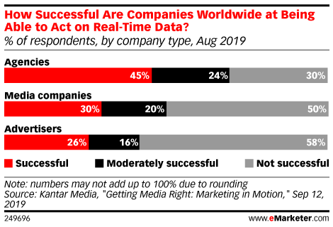 How Successful Are Companies Worldwide at Being Able to Act on Real-Time Data? (% of respondents, by company type, Aug 2019)
