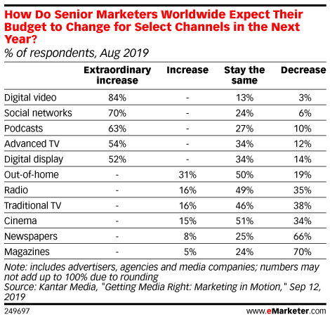 How Do Senior Marketers Worldwide Expect Their Budget to Change for Select Channels in the Next Year? (% of respondents, Aug 2019)
