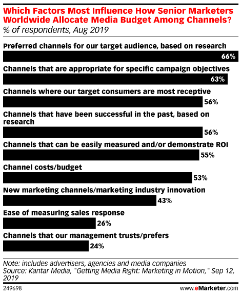 Which Factors Most Influence How Senior Marketers Worldwide Allocate Media Budget Among Channels? (% of respondents, Aug 2019)