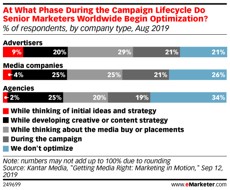 At What Phase During the Campaign Lifecycle Do Senior Marketers Worldwide Begin Optimization? (% of respondents, by company type, Aug 2019)