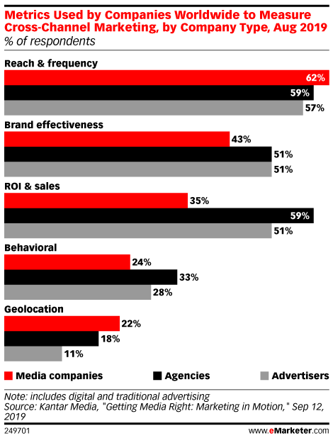 Metrics Used by Companies Worldwide to Measure Cross-Channel Marketing, by Company Type, Aug 2019 (% of respondents )