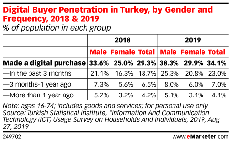 Digital Buyer Penetration in Turkey, by Gender and Frequency, 2018 & 2019 (% of population in each group)