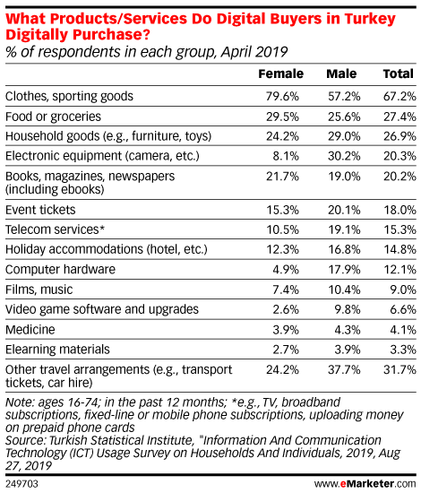 What Products/Services Do Digital Buyers in Turkey Digitally Purchase? (% of respondents in each group, April 2019)