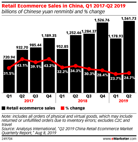 Retail Ecommerce Sales in China, Q1 2017-Q2 2019 (billions of Chinese yuan renminbi and % change)