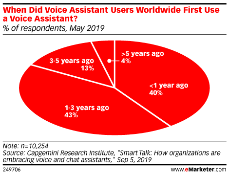 How Long Have Voice Assistant Users Worldwide Been Using a Voice Assistant? (% of respondents, May 2019)