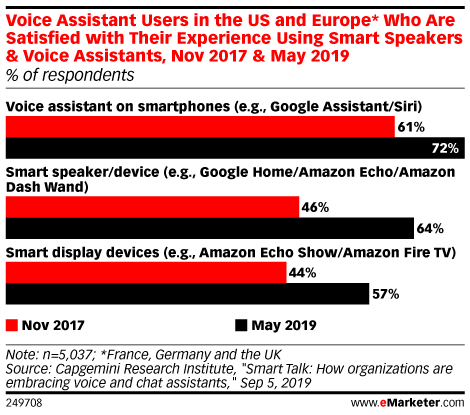 Voice Assistant Users in the US and Europe* Who Are Satisfied with Their Experience Using Smart Speakers & Voice Assistants, Nov 2017 & May 2019 (% of respondents)