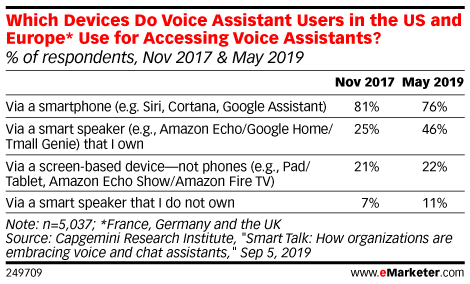 Which Devices Do Voice Assistant Users in the US and Europe* Use for Accessing Voice Assistants? (% of respondents, Nov 2017 & May 2019)