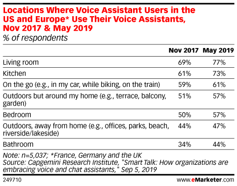 Locations Where Voice Assistant Users in the US and Europe* Use Their Voice Assistants, Nov 2017 & May 2019 (% of respondents)