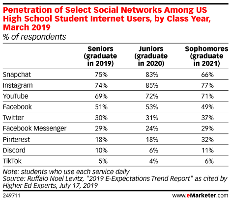 Penetration of Select Social Networks Among US High School Student Internet Users, by Class Year, March 2019 (% of respondents)