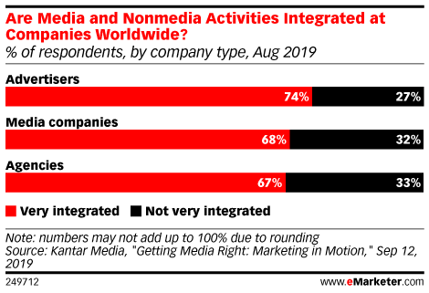 Are Media and Nonmedia Activities Integrated at Companies Worldwide? (% of respondents, by company type, Aug 2019)
