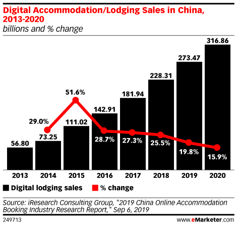 Digital Accommodation/Lodging Sales in China, 2013-2020 (billions and % change)