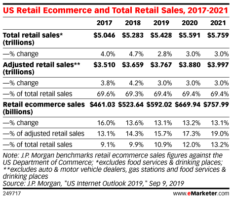 US Retail Ecommerce and Total Retail Sales , 2017-2021