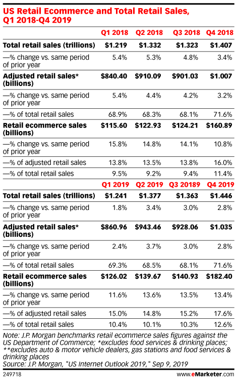 US Retail Ecommerce and Total Retail Sales, Q1 2018-Q4 2019