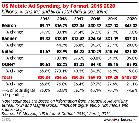 US Mobile Ad Spending, by Format, 2015-2020 (billions, % change and % of total digital spending)