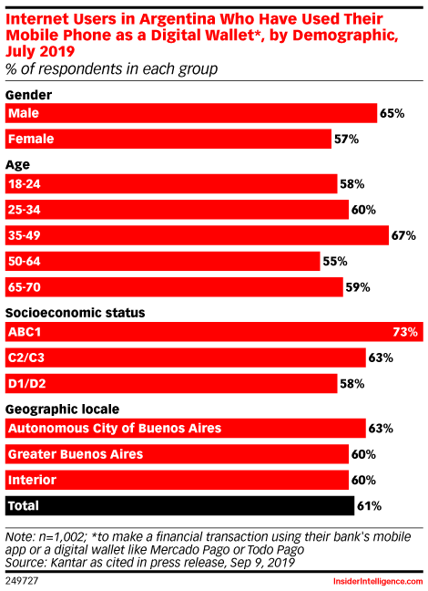 Internet Users in Argentina Who Have Used Their Mobile Phone as a Digital Wallet*, by Demographic, July 2019 (% of respondents in each group)