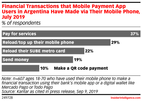 Financial Transactions that Mobile Payment App Users in Argentina Have Made via Their Mobile Phone, July 2019 (% of respondents)