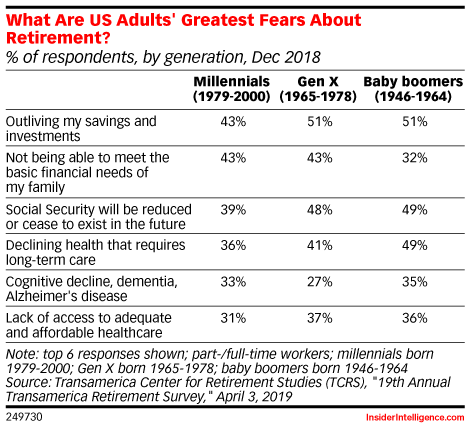 What Are US Adults' Greatest Fears About Retirement? (% of respondents, by generation, Dec 2018)