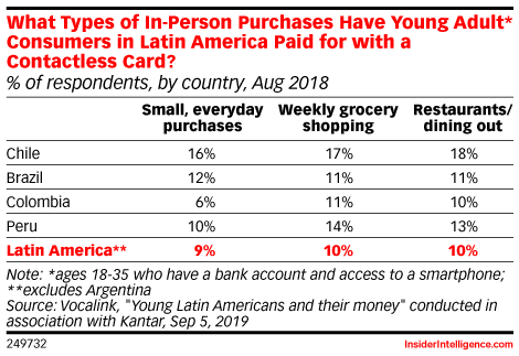 What Types of In-Person Purchases Have Young Adult* Consumers in Latin America** Paid for with a Contactless Card? (% of respondents, by country, Aug 2018)