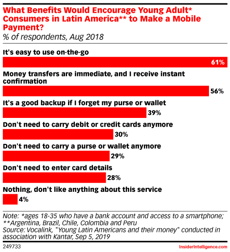 What Benefits Would Encourage Young Adult* Consumers in Latin America** to Make a Mobile Payment? (% of respondents, Aug 2018)