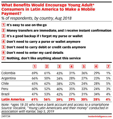 What Benefits Would Encourage Young Adult* Consumers in Latin America to Make a Mobile Payment? (% of respondents, by country, Aug 2018)