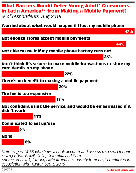 What Barriers Would Deter Young Adult* Consumers in Latin America** from Making a Mobile Payment? (% of respondents, Aug 2018)