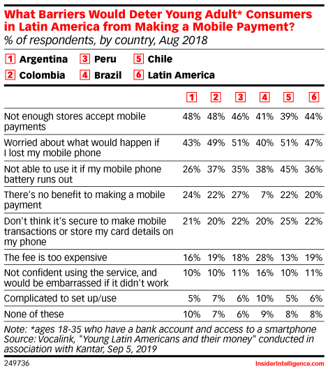 What Barriers Would Deter Young Adult* Consumers in Latin America from Making a Mobile Payment? (% of respondents, by country, Aug 2018)