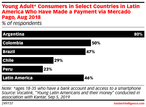 Young Adult* Consumers in Select Countries in Latin America Who Have Made a Payment via Mercado Pago, Aug 2018 (% of respondents)