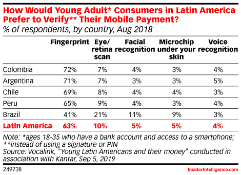 How Would Young Adult* Consumers in Latin America Prefer to Verify** Their Mobile Payment? (% of respondents, by country, Aug 2018)