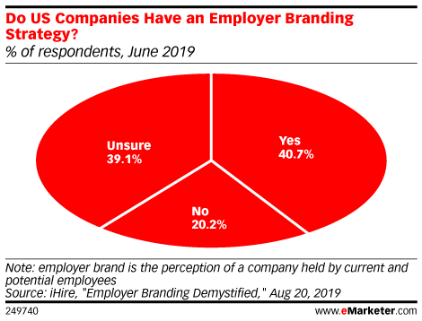 Do US Companies Have an Employer Branding Strategy? (% of respondents, June 2019)