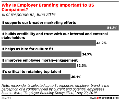Why Is Employer Branding Important to US Companies? (% of respondents, June 2019)