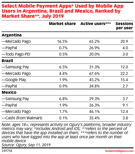 Select Mobile Payment Apps* Used by Mobile App Users in Argentina, Brazil and Mexico, Ranked by Market Share**, July 2019