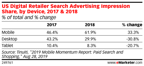 US Digital Retailer Search Advertising Impression Share, by Device, 2017 & 2018 (% of total and % change)