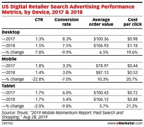 US Digital Retailer Search Advertising Performance Metrics, by Device, 2017 & 2018
