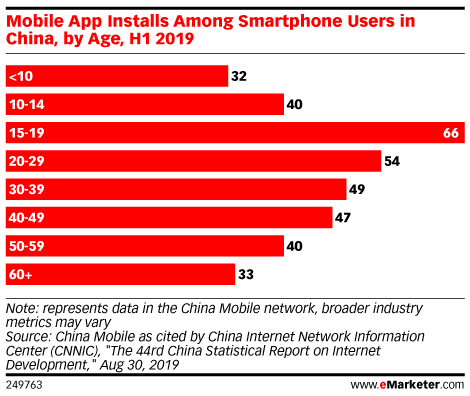 Mobile App Installs Among Smartphone Users in China, by Age, H1 2019