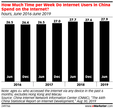 How Much Time per Week Do Internet Users in China Spend on the Internet? (hours, June 2016-June 2019)