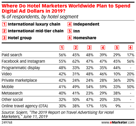 Where Do Hotel Marketers Worldwide Plan to Spend Digital Ad Dollars in 2019? (% of respondents, by hotel segment)