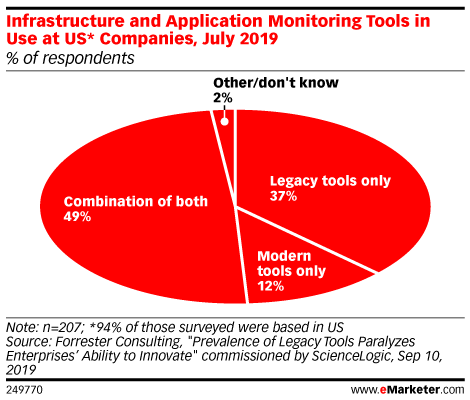 Infrastructure and Application Monitoring Tools in Use at US* Companies, July 2019 (% of respondents)
