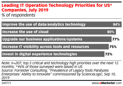 Leading IT Operation Technology Priorities for US* Companies, July 2019 (% of respondents)